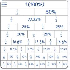 percent to decimal percent fraction decimal conversions lessons tes teach