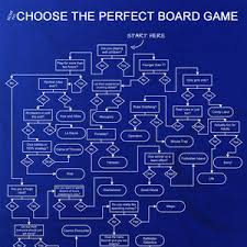 Meme Board Game - how to choose the perfect board game by filamnder meme center