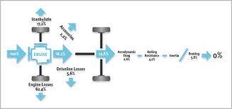 toyota prius petrol consumption fuel consumption reduction freevalve