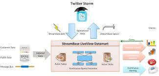 real time stream processing as game changer in a big data world