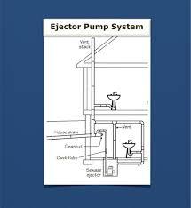Basement Bathroom Ejector Pump Reliance Plumbing Difference Between Sewage Ejector Pumps U0026 Sump