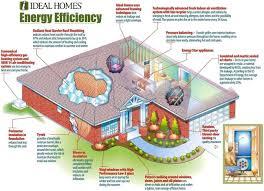 energy efficient home design plans best eco home design plans pictures decorating design ideas