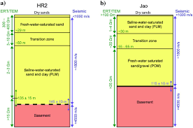 hydrogeophysical investigations in the western and north central