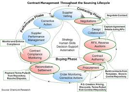 Contract Management Spreadsheet by Contract Management Throughout The Sourcing Lifecyle It Contract