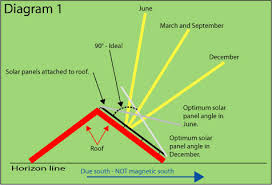 how to tilt solar panels