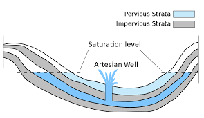 Define Water Table Artesian Aquifer Wikipedia