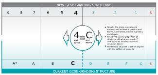 Gcse Simultaneous Equations Worksheet New Gcse Maths Syllabus Starting September 2015