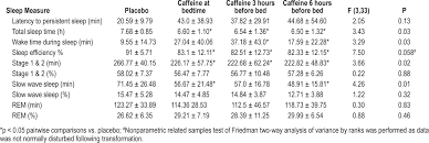 Go To Bed In French Jcsm Caffeine Effects On Sleep Taken 0 3 Or 6 Hours Before
