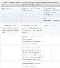 osha silica rule table 1 silica on the jobsite pro remodeler