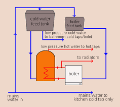 Low Water Pressure In Bathroom How To Guide Water And Heating Systems Made Easy