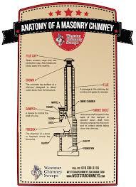 know your masonry chimney u2013 infographic weststar chimney sweeps