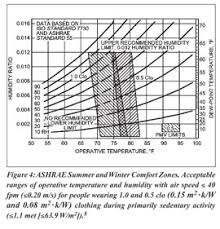 Ashrae Thermal Comfort Zone Academic Onefile Document Designing Chilled Beams For Thermal