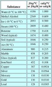 Specific Heat Table Thermochemistry 35th Annual Chemistry Hunger Games