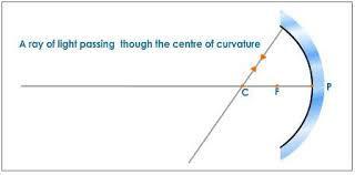 what is a ray of light a light ray passing through the centre of curvature of a concave