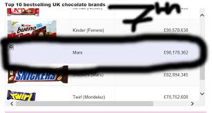 top selling chocolate bars advertising mars bar kevinbaconlookalike