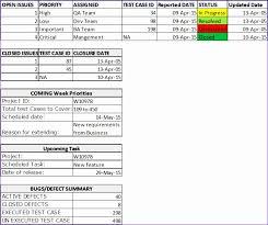 testing weekly status report template 12 bug report template excel exceltemplates exceltemplates