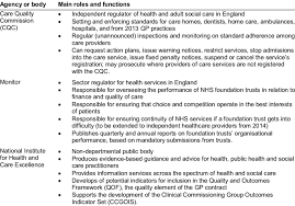 tricare episode of care table regulation of quality and safety of health and social care