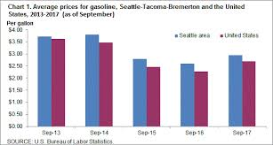 Average Electric Bill For A 4 Bedroom House Average Energy Prices Seattle Tacoma Bremerton U2013 September 2017