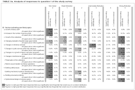 how to write a survey research paper part 2 data tables and charts council on library and w 86 reports the responses to question 1 in the study survey but differs from table 3a in sorting the responses according to the carnegie classification of