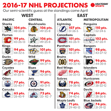 skipping to the end predicting the leafs point total this year