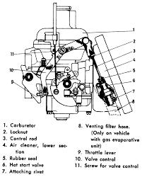repair guides carbureted fuel systems carburetors autozone com