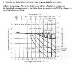 Plot Map Consider The Deformation Mechanism Map For Nickel Chegg Com