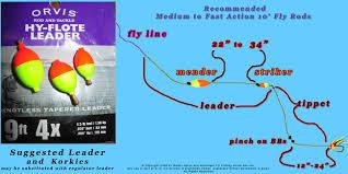 strike indicators fly fishing how to use strike indicators