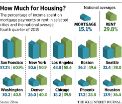 Cheapest Homes In America How To Make City Housing More Affordable Wsj