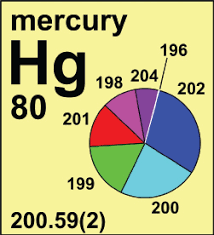 Isotope Periodic Table Chemistry International Newsmagazine For Iupac