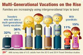 thanksgiving travel statistics multi generational vacations on the rise aaa says aaa newsroom