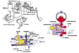 brake system layout 28 images types of brakes mech4study 1