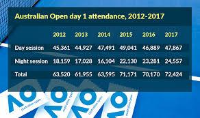 australian open 2018 tennis ticket prices in six years