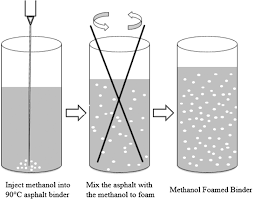 preliminary laboratory evaluation of methanol foamed warm mix