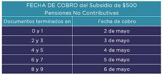 www anses calendario pago a jubilados pensionados 2016 anses fechas del pago extraordinario de 500
