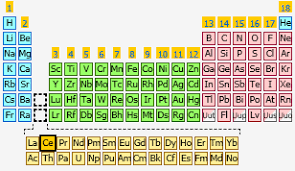 Charges Of Elements On The Periodic Table Cerium The Periodic Table At Knowledgedoor