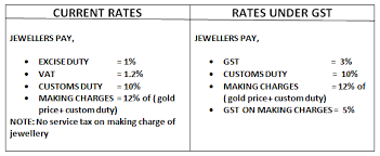 gold rates gst price change of commodities gst