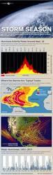 storm season how when u0026 where hurricanes form storm surge