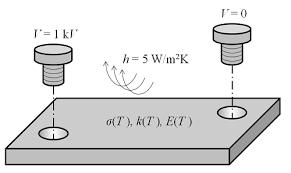 solving multiphysics problems comsol blog