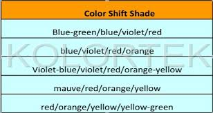 powder coating color changing paint pigment for car coating