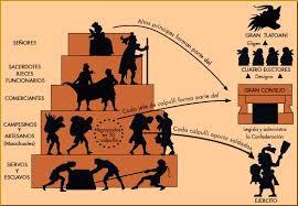 imagenes de familias aztecas organización social de los aztecas historia universal