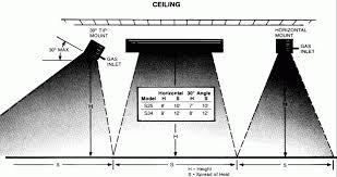 sunpak patio heaters layout u0026 design