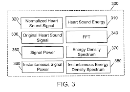 patent us20050222515 cardiovascular sound signature method