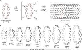 Armchair Nanotubes How Do Carbon Nanotubes Grow Materials Science And Engineering