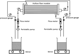 th iv recovery from aqueous waste via hollow fiber renewal