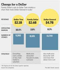 dollar tree wins the battle for family dollar wsj