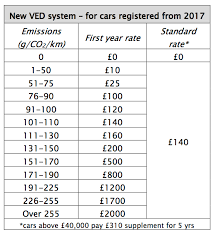 tax rate table 2017 new road tax vehicle excise duty ved to soar carbuyer