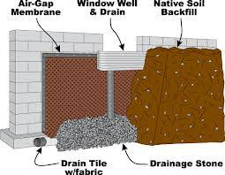 Basement Window Well Drainage by Window Wells Replacement Installation Repair Ardel Concrete