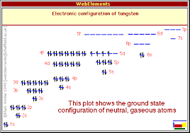 Tungsten Periodic Table Tungsten Properties Of Free Atoms Webelements Periodic Table