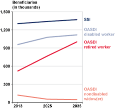 oasdi beneficiaries and ssi recipients who need