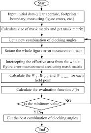 clocking optimization method for figure error balancing in complex